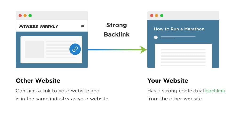 o que e backlink